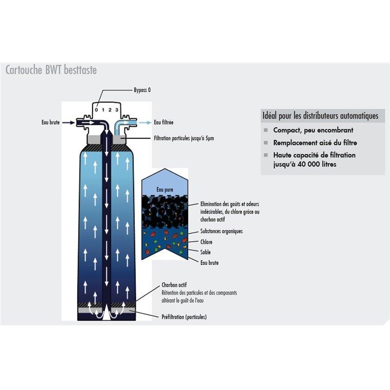 Télécommande pour ventilateur de plafonnier Vortice 1662000015