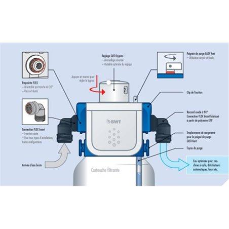 Bloc moteur complet pour aspirateur Rowenta Silence Force Extrème RS-RT4134
